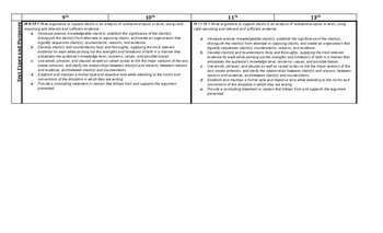 Common Core Writing Skills Map, Grades 9-12