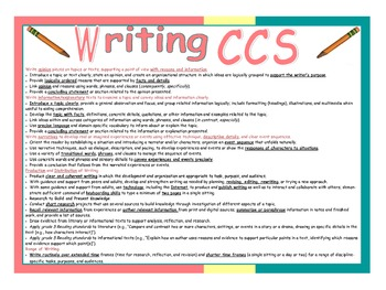 Common Core Writing Standards Poster