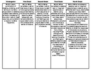 Common Core Writing Standards Vertically Aligned