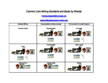 Common Core Writing with Books by Rhonda