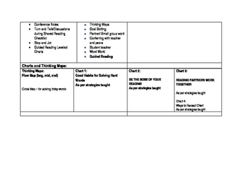 Common Core aligned Curriculum Map for Unit 1 Readers Build Good Habits