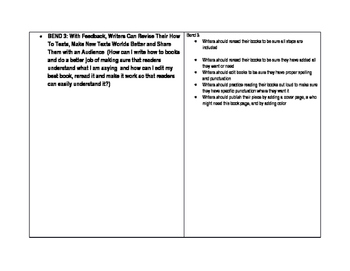 Common Core aligned Curriculum Map for Unit 2 Procedural Writing  How To's