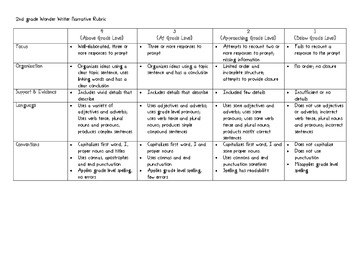 Common Core and SBAC Aligned Writing Rubrics