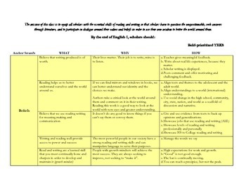 Common Core and TEKS Alignment Document English I
