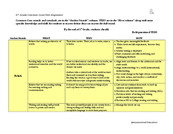 Common Core and TEKS Alignment Document 5th ELAR