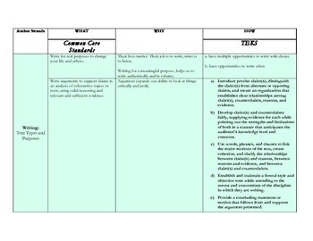 Common Core and TEKS Alignment Document English II