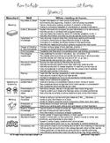 Common Core in Parent-Friendly language {1st Grade}