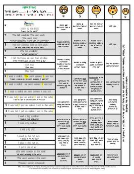 Common Core writing rubric (narrative) kinder