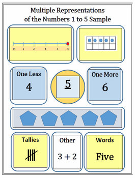Common Core's Multiple Representations of the Numbers 1 to 20