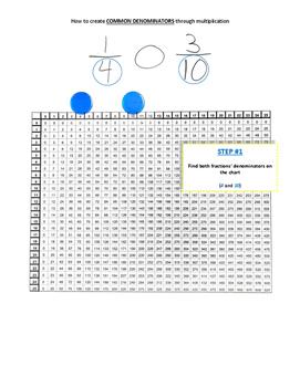 Common Denominators Through Multiplication