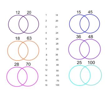 Common Factors & Venn Diagrams with the SmartBoard