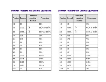 Common Fractions and their Decimals and Percentages