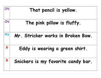 Common Noun/ Proper Noun Or Both- Sentence Sort Venn Diagram Activity