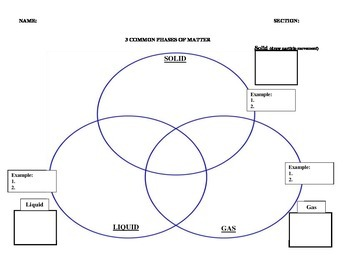 Common Phases of Matter Venn Diagram
