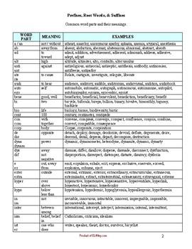 Common Prefixes, Root Words, Suffixes Handout/Form