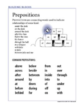 Common Prepositions poster