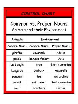 Common & Proper Nouns by Miclarianna Montessori | TpT