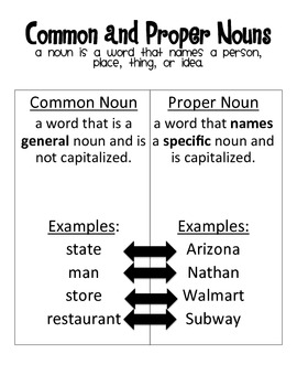 Nouns-Common, Proper, Collective, and Abstract
