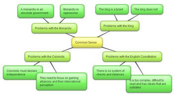 Common Sense Graphic Organizer