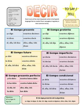 Common Spanish verbs summary sheets