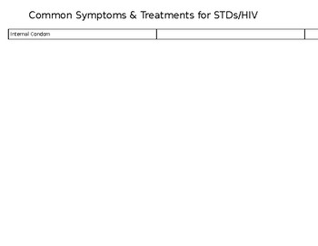 Common Symptoms and Treatment for STDs/HIV