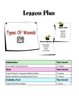 Common Types Of Medical Wounds Lesson