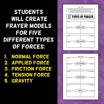 Types of Forces Foldable - Frayer Model Format