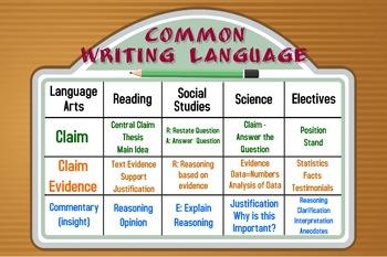 Common Writing Language Poster