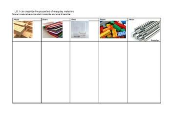 Common materials - Description of properties