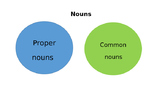 Common versus proper nouns PowerPoint