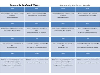 Commonly Confused Words Anchor Chart