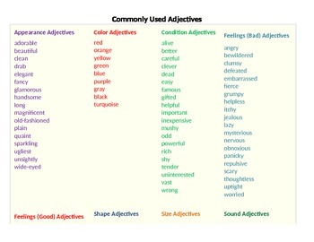 Commonly Used Adjectives