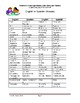 Common ELA/Math High Stakes Exam Terms with English/Spanish Glossary (MSWord)