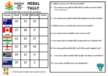 Commonwealth Games 2018 Medal Maths