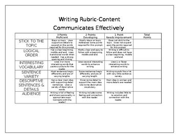 Communicates Effectively through Writing