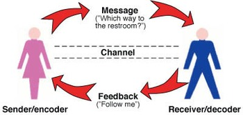 Communication Model Project and Evaluation