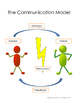 Communication Model and Strategies