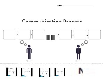 Communication Process Graphic Organizer