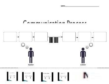Communication Process Graphic Organizer