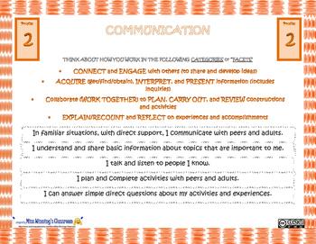 Communication Core Competencies Profiles Slides (New BC Curriculum)
