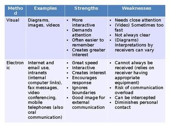 Communication Skills / Business Communication PPTs A Level, GCSE, IGCSE, IB