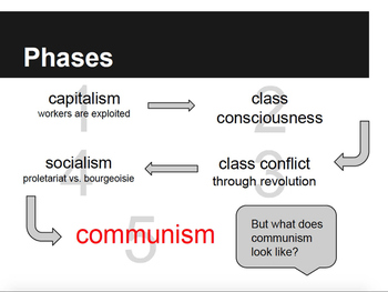 Communism and Capitalism Class Activities