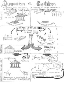Communism v Capitalism Doodle Note