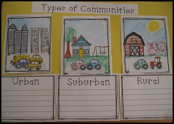 Communities  Rural, Suburban and Urban