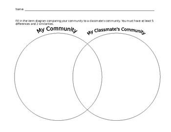 Community Compare/Contrast Venn Diagram