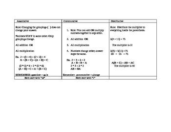 Commutative, Associative, Distributive Properties