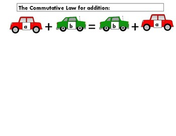 Commutative Law for Addition and Mulitplication