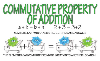 Commutative Property Posters