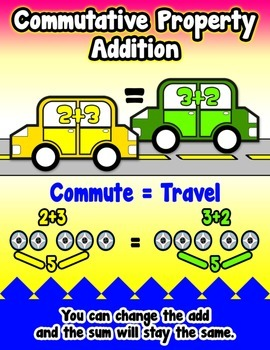 Commutative Property Addition = Poster/Anchor Chart with C