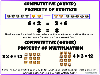 Commutative Property Anchor Chart
